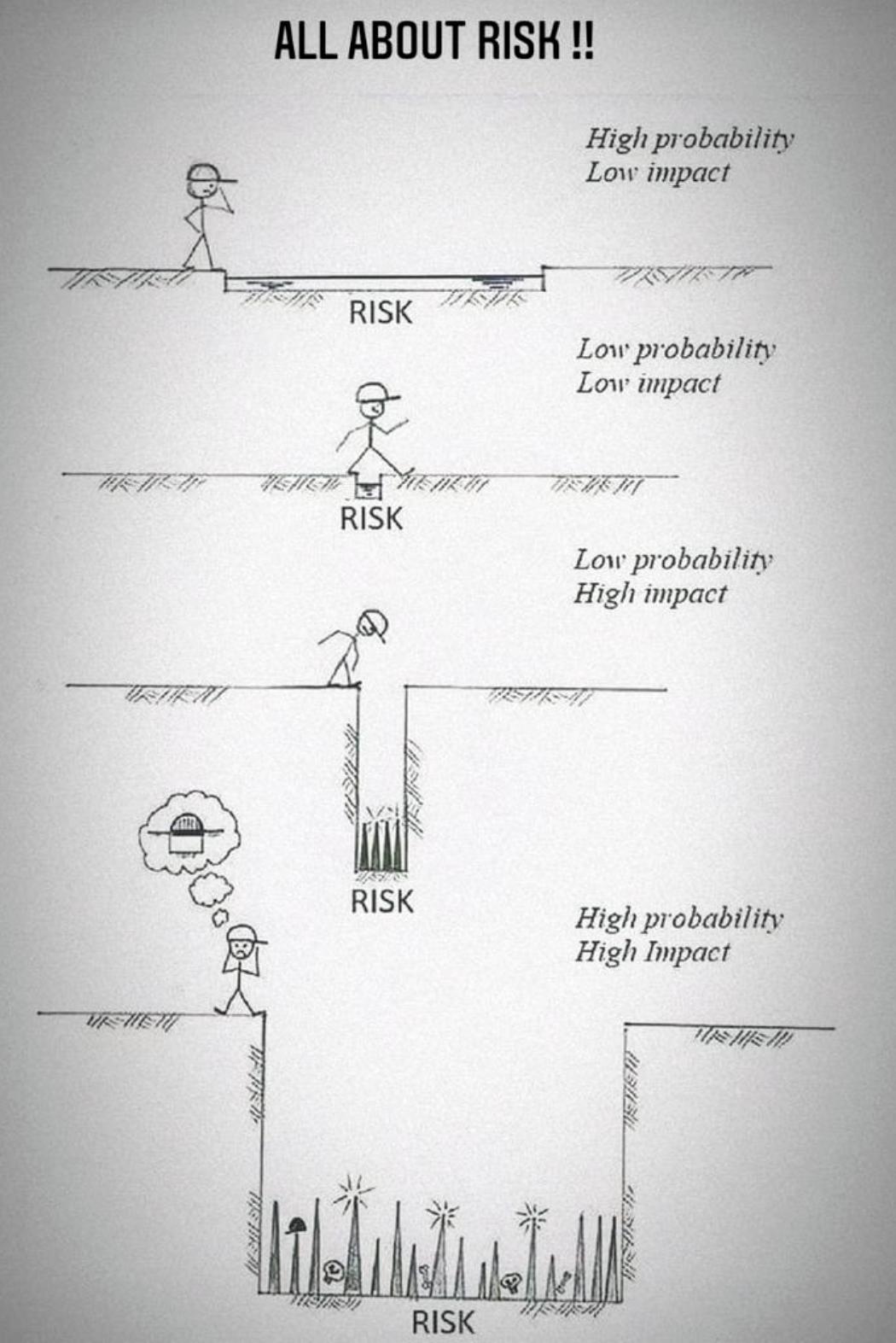 C'è rischio e rischio (finanziario)...